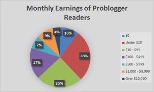 Monthly earnings of Problogger readers