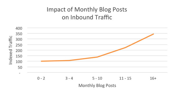 Consistent Blogging Traffic - HubSpot
