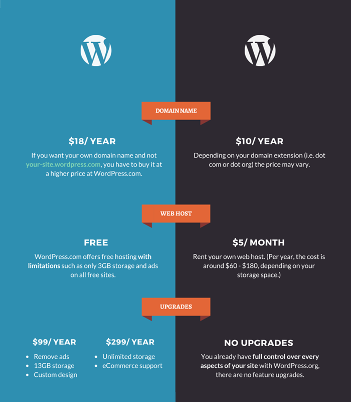 WordPress dot org vs WordPress dot com - Cost
