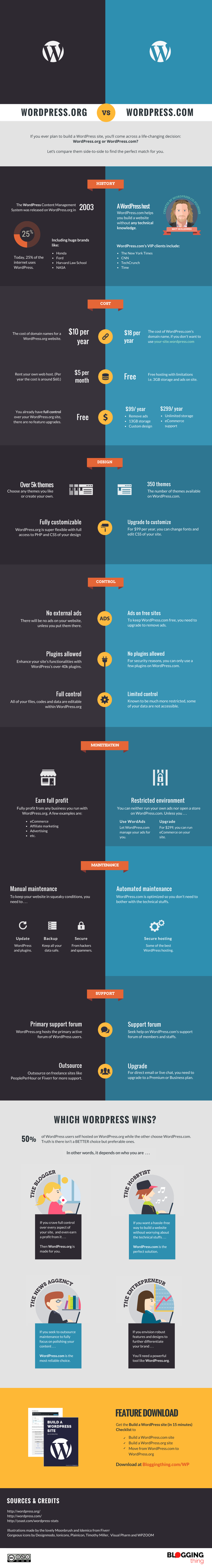 WordPress dot org vs WordPress dot com - Infographic
