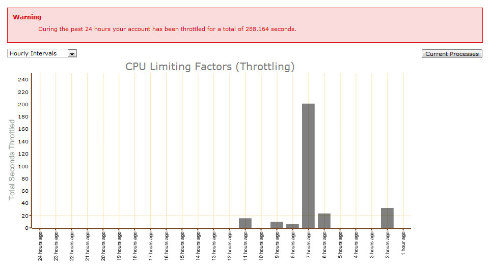 BlueHost - CPU Throttling