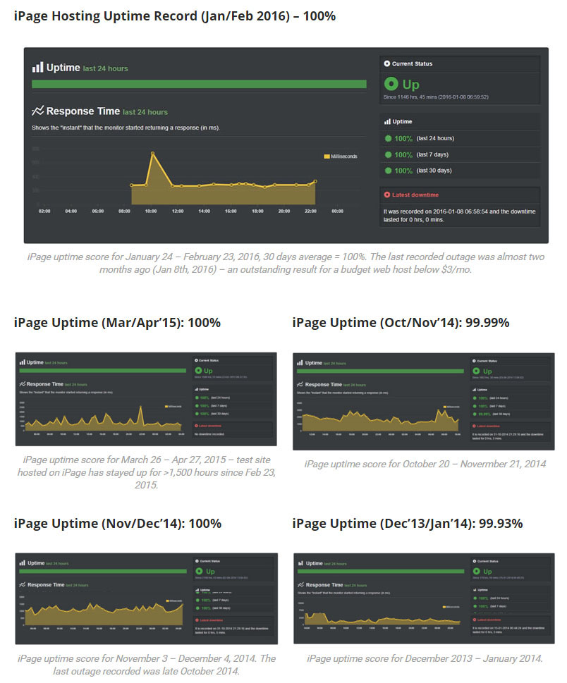 iPage Hosting Uptime Record - Jerry Low