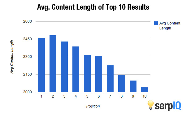 Content VS Rankings - Mistakes To Avoid When Starting Your New Blog