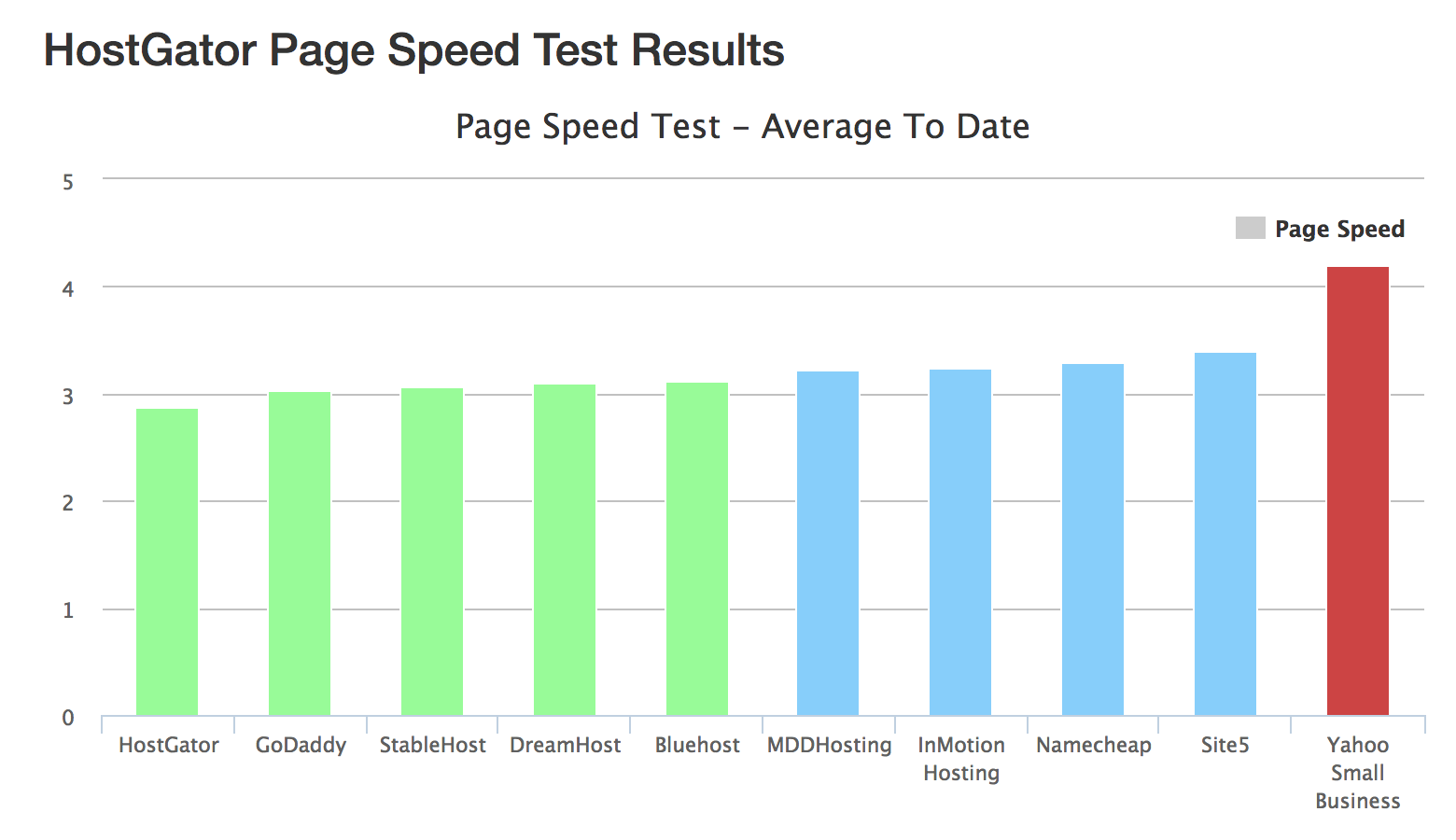 HostGator Speed Test- Best Web Hosting for Blogs