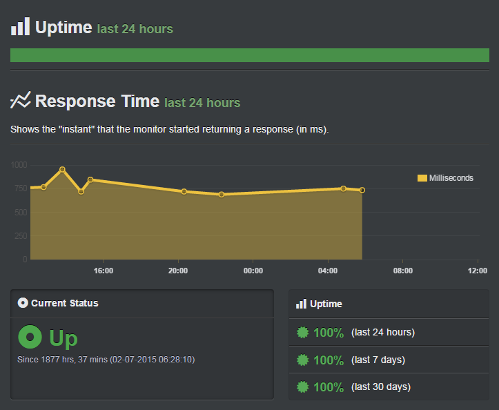SiteGround Uptime Score- Best Web Hosting for Blogs
